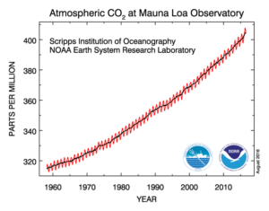 The Keeling Curve. Source: NOAA ESRL1